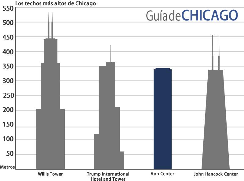 edificios-chicago-aon-center