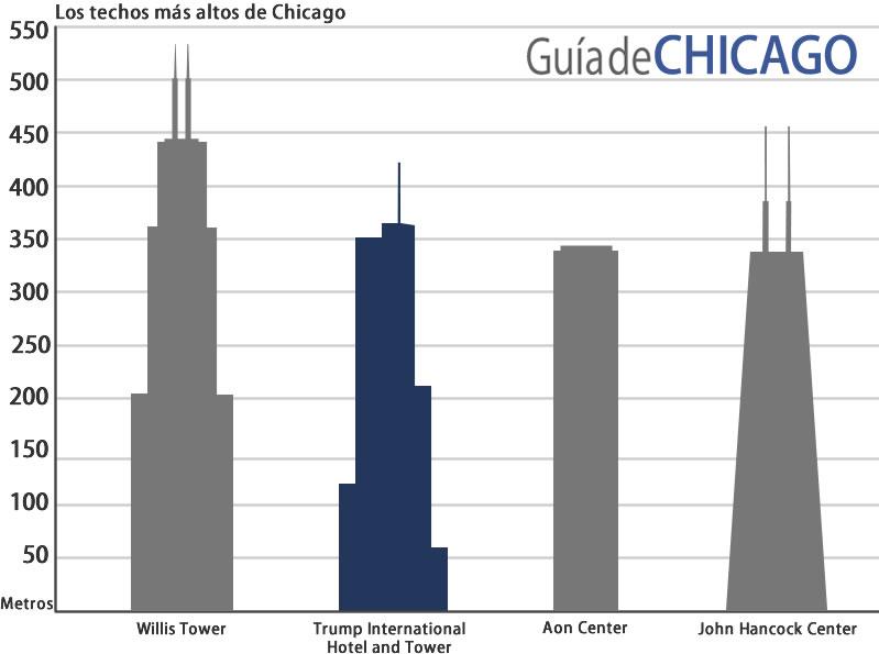 edificios-chicago-trump-tower