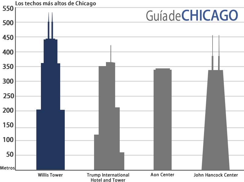 edificios-chicago-willis-tower