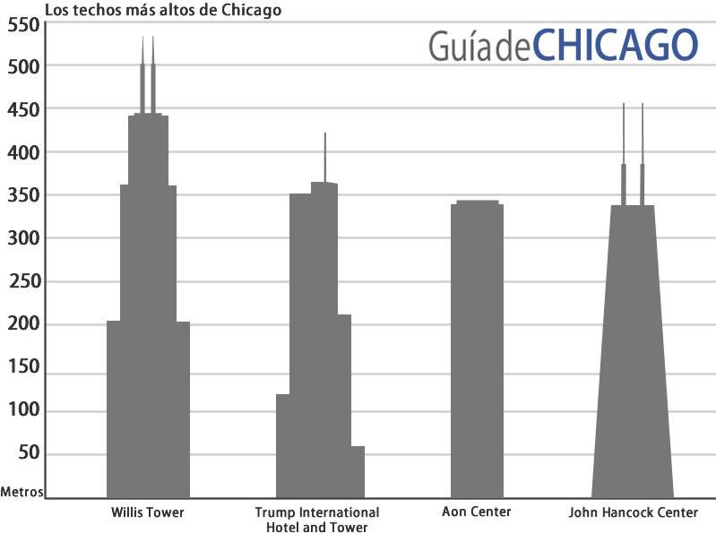 edificios-mas-altos-de-chicago